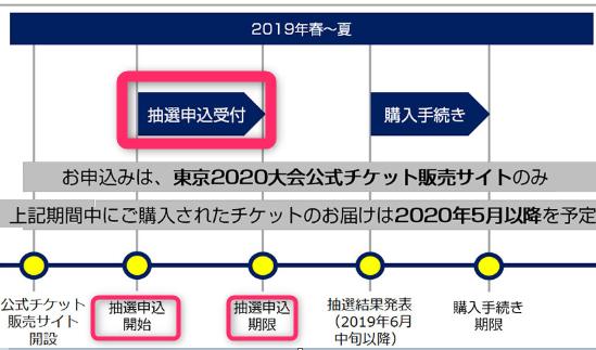 2020 オリンピック 公式 チケット 東京